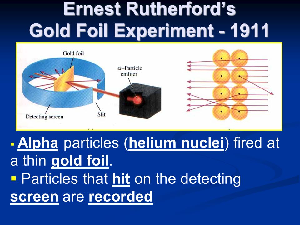 Ernest Rutherford's Gold Foil Experiment - 1911  Alpha particles (helium nuclei) fired at a thin gold foil.  Particles that hit on the detecting scr