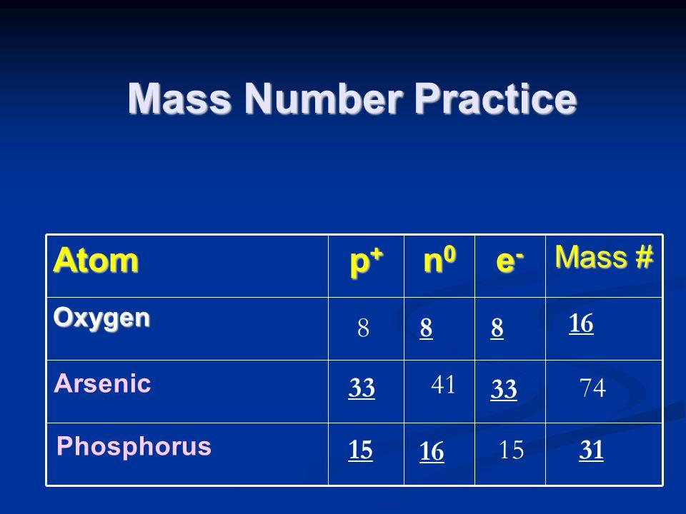 Atom p+p+p+p+ n0n0n0n0 e-e-e-e- Mass # Oxygen 8 Arsenic Phosphorus 41 74 15 31 16 33 88 16 Mass Number Practice