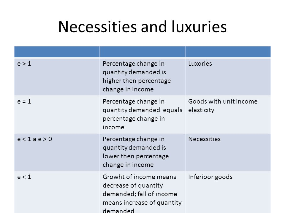 Necessities and luxuries e > 1Percentage change in quantity demanded is higher then percentage change in income Luxories e = 1Percentage change in qua