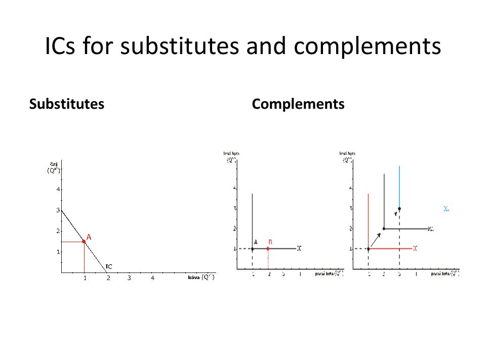 ICs for substitutes and complements SubstitutesComplements