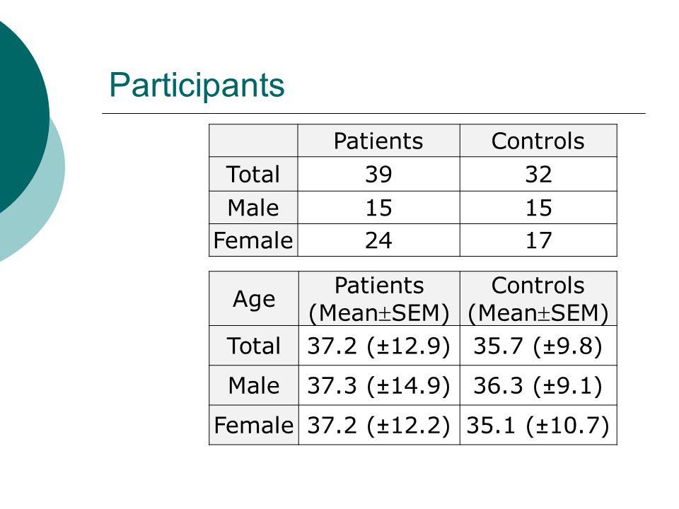 Participants PatientsControls Total3932 Male15 Female2417 Age Patients (Mean  SEM) Controls (Mean  SEM) Total37.2 (±12.9)35.7 (±9.8) Male37.3 (±14.9)36.3 (±9.1) Female37.2 (±12.2)35.1 (±10.7)