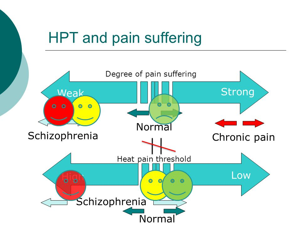 Schizophrenia Normal HPT and pain suffering Strong Weak Schizophrenia Normal Chronic pain Degree of pain suffering Heat pain threshold High Low