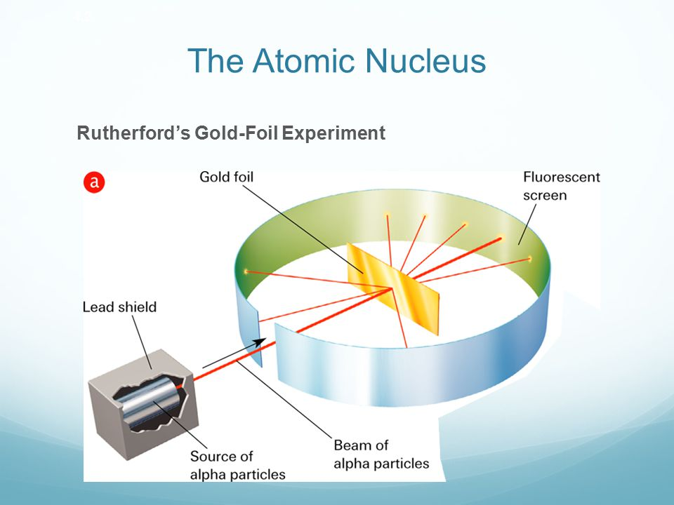 Ernest Rutherford Discovered the nucleus (1911) Stated protons were inside of the nucleus Gold-Foil Experiment  Radioactive particles shot through gold foil - A majority of particles passed straight through foil - A small fraction of particles bounced off gold foil at large angles or bounced straight back