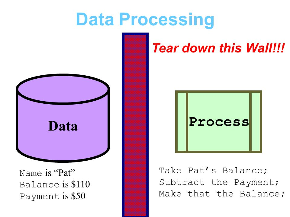"""Data Processing Process Data Tear down this Wall!!! Name is """"Pat"""" Balance is $110 Payment is $50 Take Pat's Balance; Subtract the Payment; Make that t"""