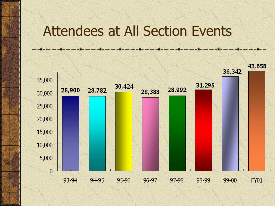 Attendees at All Section Events