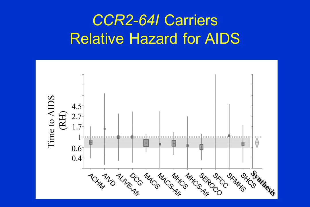 CCR2-64I Carriers Relative Hazard for AIDS