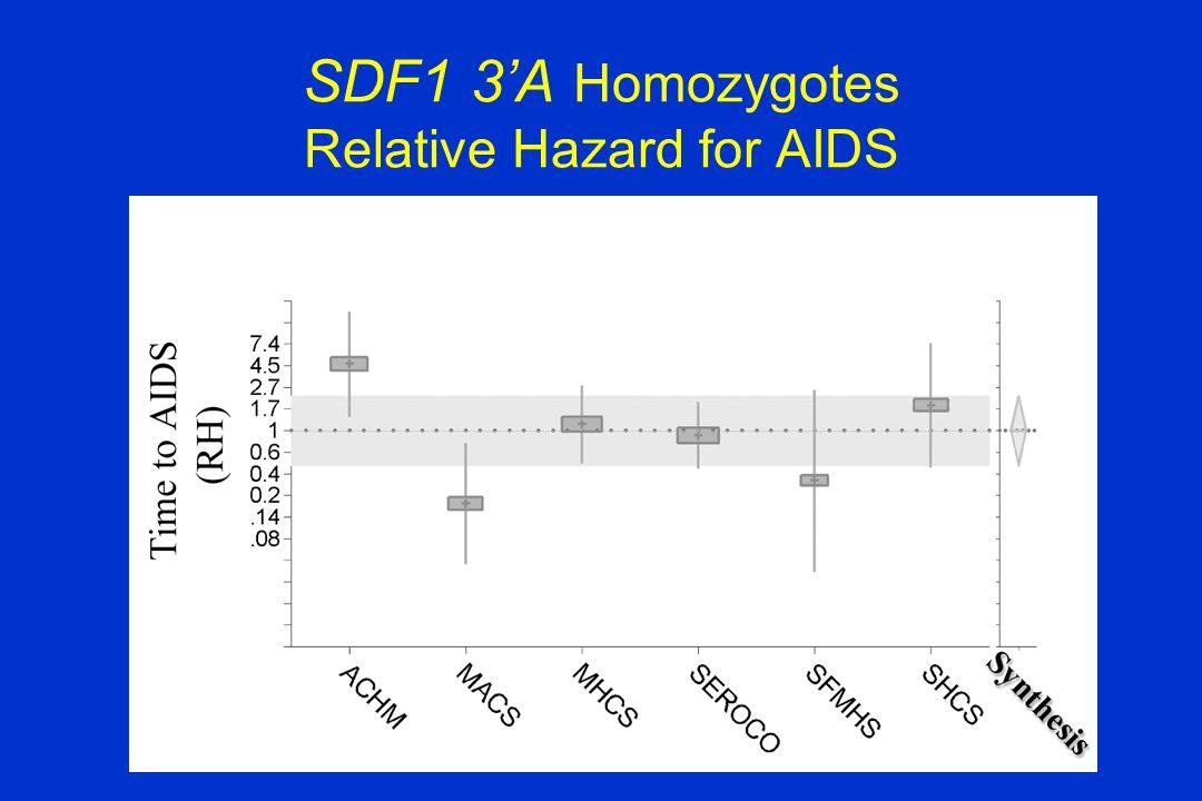 SDF1 3'A Homozygotes Relative Hazard for AIDS