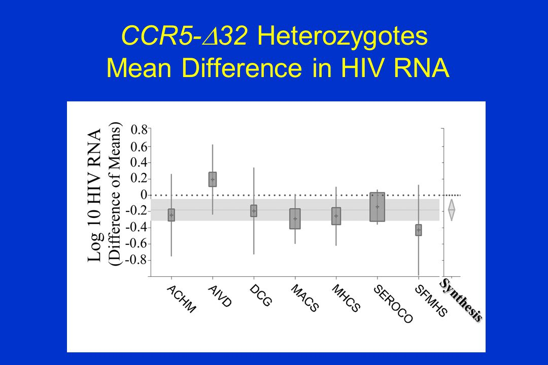 CCR5-  32 Heterozygotes Mean Difference in HIV RNA