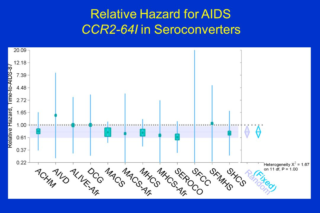 Relative Hazard for AIDS CCR2-64I in Seroconverters
