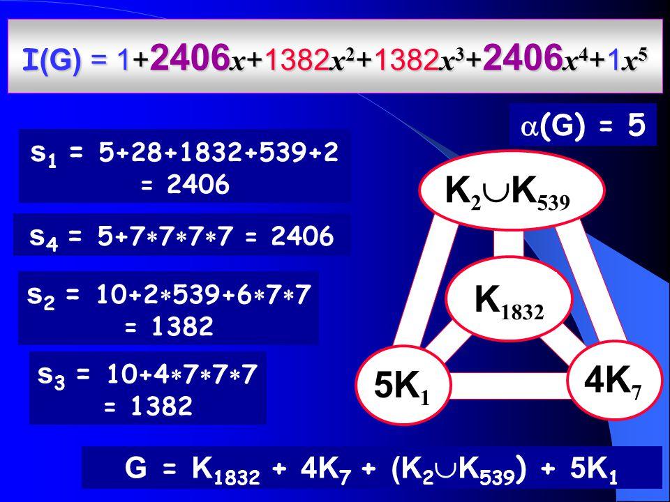  ( G ) = 5 G = K 1832 + 4K 7 + (K 2  K 539 ) + 5K 1 I (G) = 1+ 2406 x +1382 x 2 +1382 x 3 + 2406 x 4 +1 x 5 K 1832 5K 1 K 2  K 539 4K 7 s 2 = 10+2  539+6  7  7 = 1382 s 4 = 5+7  7  7  7 = 2406 s 3 = 10+4  7  7  7 = 1382 s 1 = 5+28+1832+539+2 = 2406