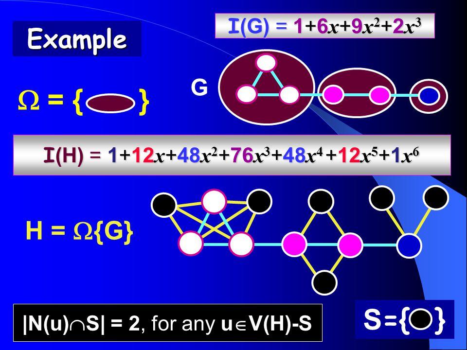 S ={ } |N(u)  S| = 2, for any u  V(H)-S G H =  {G} I (G) = 1+6 x +9 x 2 +2 x 3 I (H) = 1+12 x +48 x 2 +76 x 3 +48 x 4 +12 x 5 +1 x 6  = { }Example