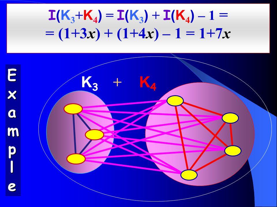I (K 3 + K 4 ) = I (K 3 ) + I (K 4 ) – 1 = = (1+3x) + (1+4x) – 1 = 1+7x K3K3 K4K4 + ExampleExampleExampleExample