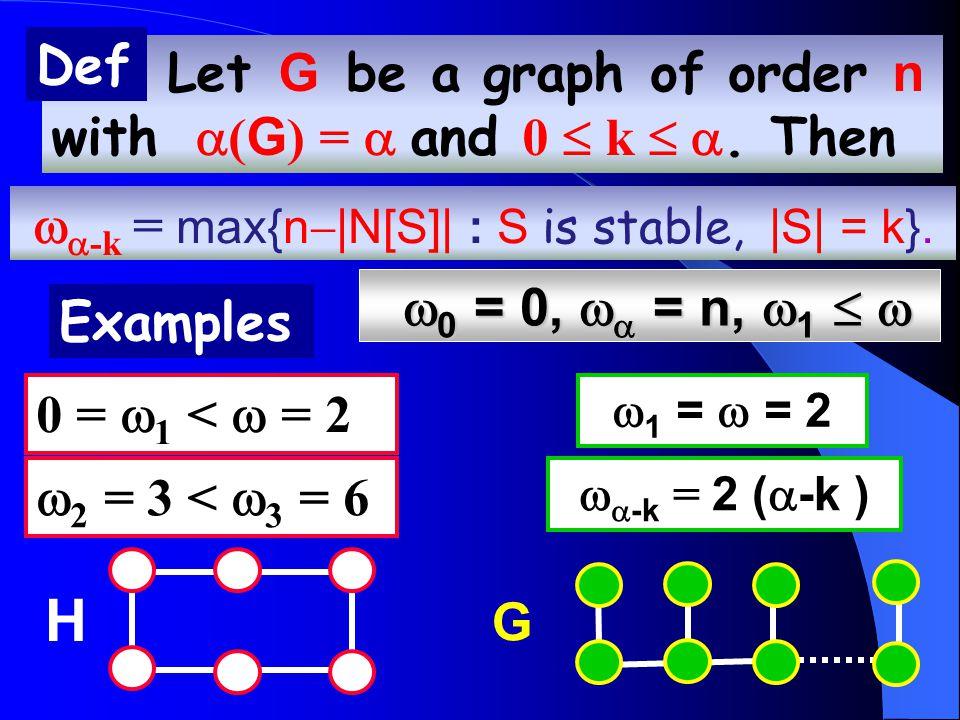  0 = 0,   = n,  1    0 = 0,   = n,  1   G   -k = 2 (  -k )  1 =  = 2  2 = 3 <  3 = 6 0 =  1 <  = 2 Let G be a graph of order n with  ( G ) =  and 0  k  .