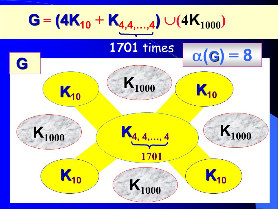 K K 4, 4,…, 4 1701 K K 10 K 1000 G GG G 1701 times G(4KK) G = (4K 10 + K 4,4,…,4 )  (4 K 1000 ) G  ( G ) = 8