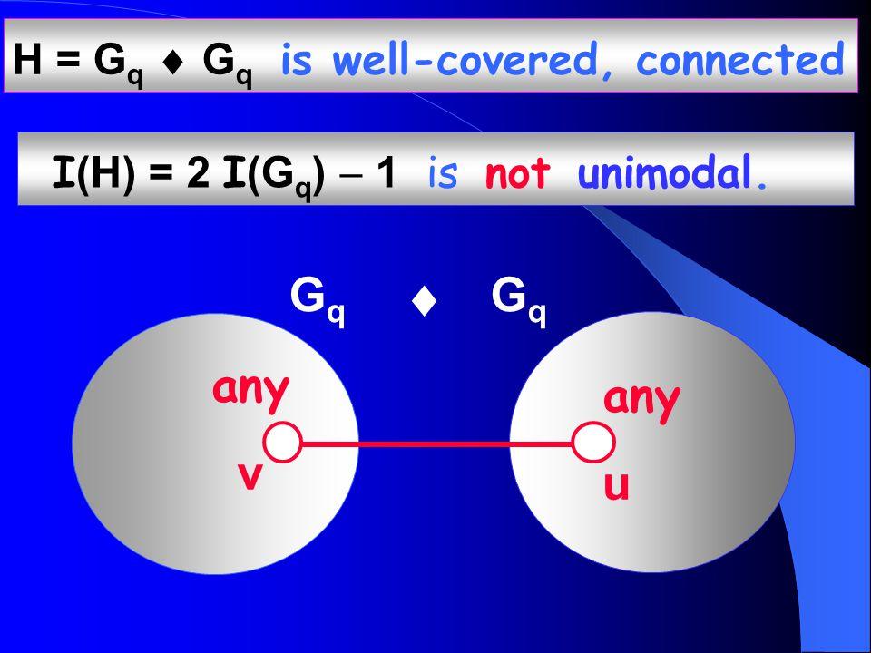 H = G q  G q is well-covered, connected I (H) = 2 I (G q )  1 is not unimodal.