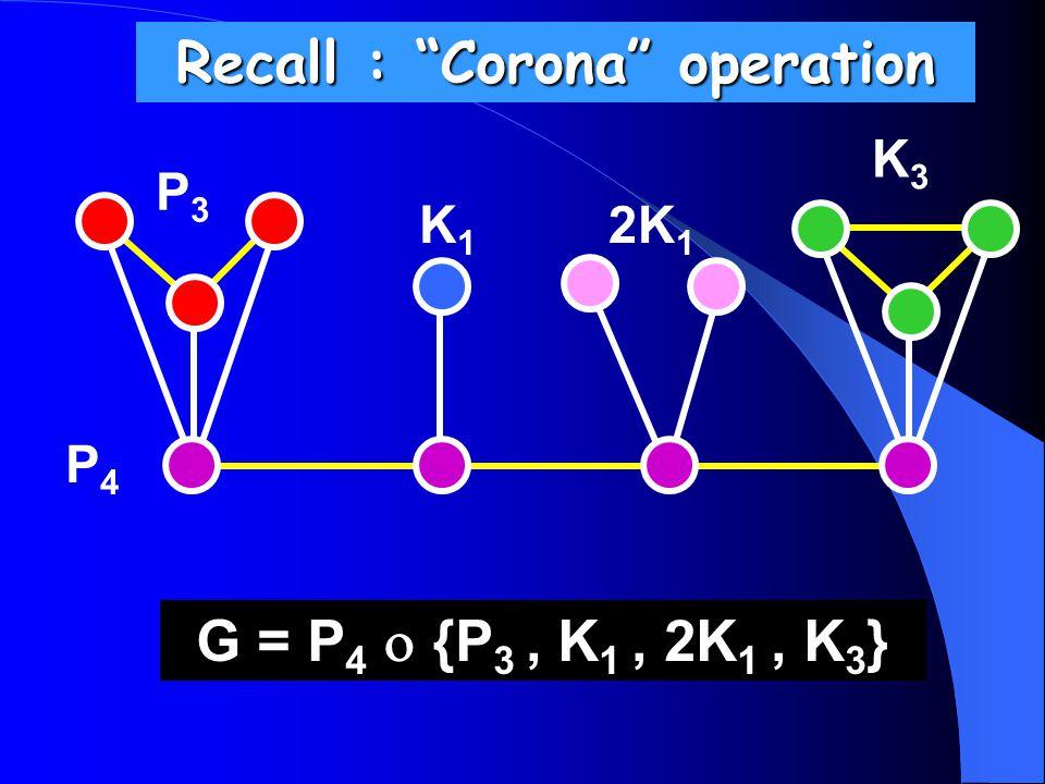 Recall : Corona operation P3P3 P4P4 K1K1 2K 1 K3K3 G = P 4  {P 3, K 1, 2K 1, K 3 }