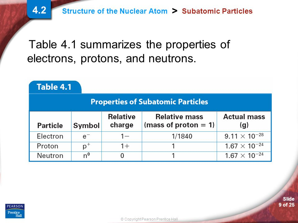 Slide 9 of 25 © Copyright Pearson Prentice Hall > Structure of the Nuclear Atom Subatomic Particles Table 4.1 summarizes the properties of electrons, protons, and neutrons.