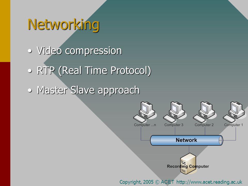 Networking Video compressionVideo compression RTP (Real Time Protocol)RTP (Real Time Protocol) Master Slave approachMaster Slave approach