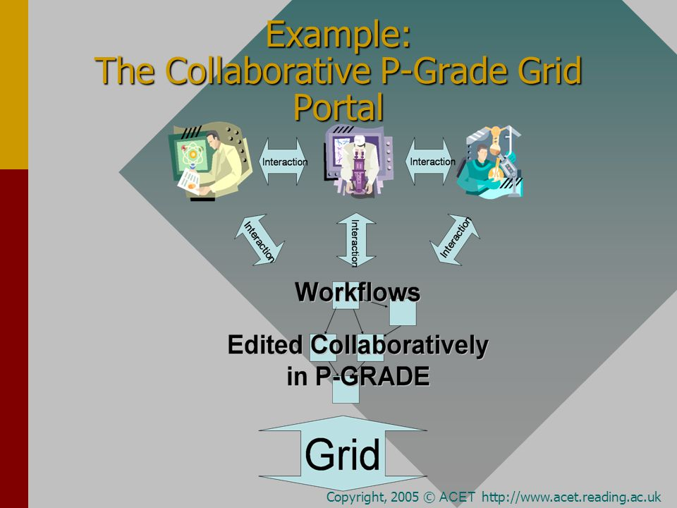 Example: The Collaborative P-Grade Grid Portal Copyright, 2005 © ACET http://www.acet.reading.ac.uk