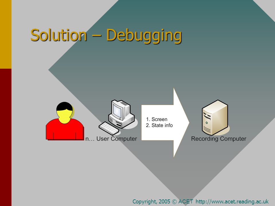 Solution – Debugging Copyright, 2005 © ACET http://www.acet.reading.ac.uk