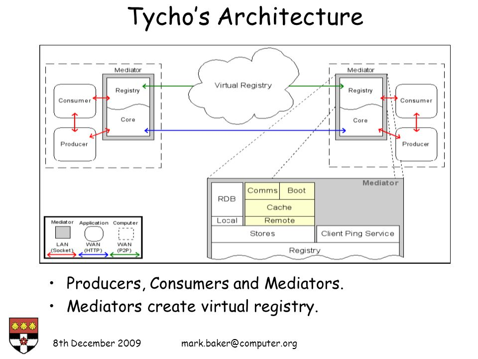 Tycho's Architecture Producers, Consumers and Mediators.