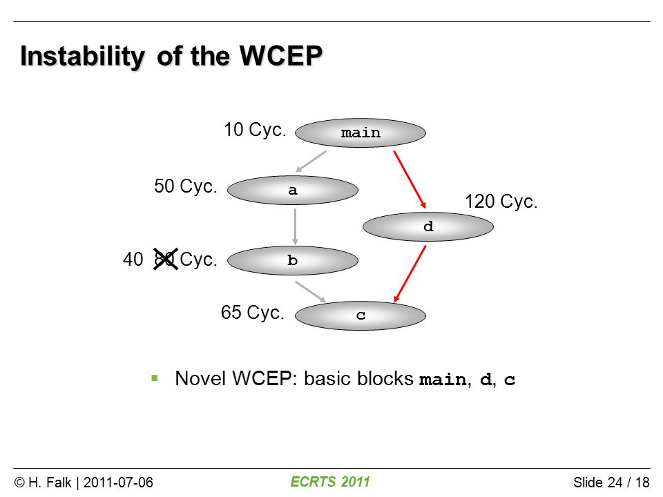 © H. Falk | 2011-07-06 ECRTS 2011 Slide 24 / 18 Instability of the WCEP main a b c d 10 Cyc.