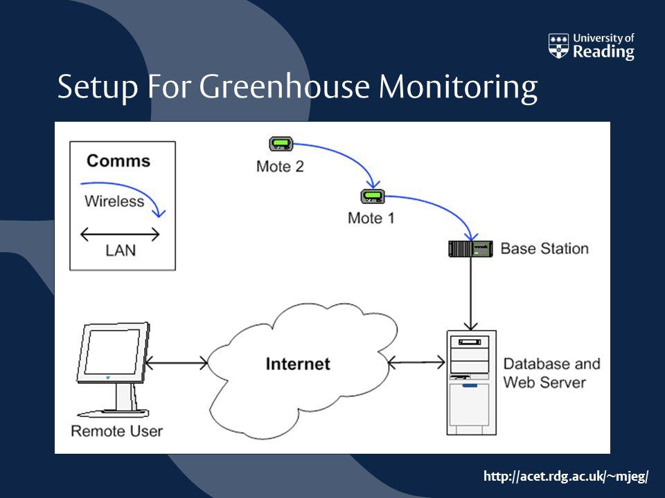 http://acet.rdg.ac.uk/~mjeg/ Setup For Greenhouse Monitoring