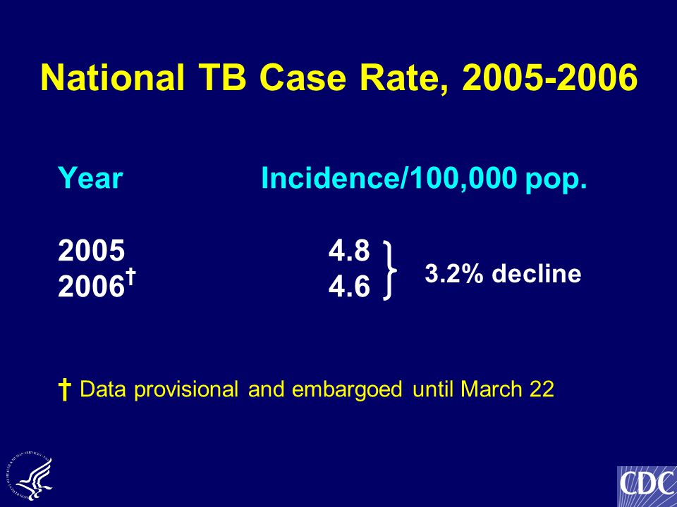 National TB Case Rate, 2005-2006 YearIncidence/100,000 pop.