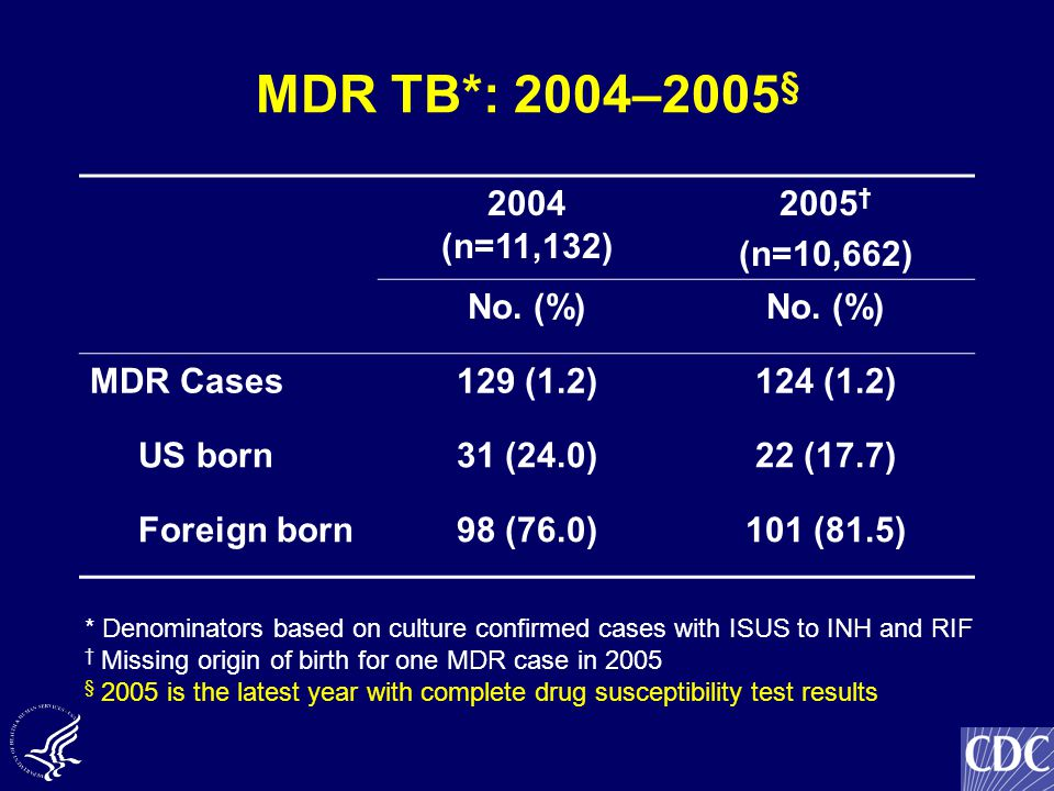 MDR TB*: 2004–2005 § 2004 (n=11,132) 2005 † (n=10,662) No. (%) MDR Cases129 (1.2)124 (1.2) US born31 (24.0)22 (17.7) Foreign born98 (76.0)101 (81.5) *