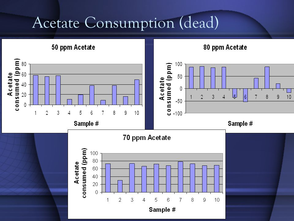 Acetate Consumption (dead)