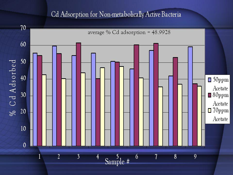 average % Cd adsorption = 48.9928