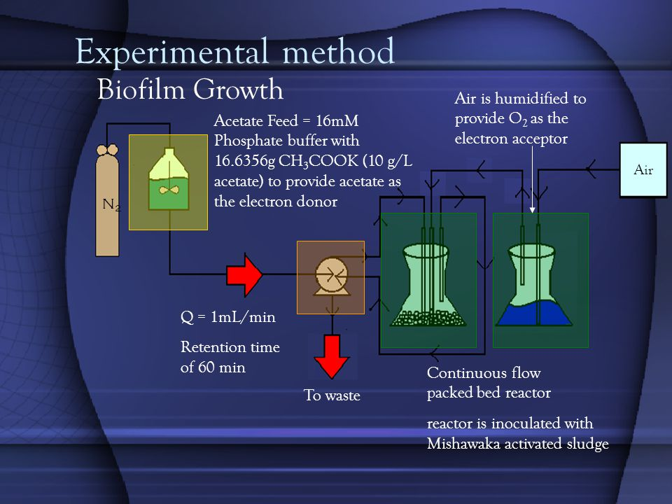 Conclusions Radiation treatment is not effective in killing bacteria and must be modified Non-metabolizing bacteria certainly showed an effect on how much Cd was adsorbed Samples with varying amounts of acetate adsorbed around the same percent of Cd for metabolizing and non-metabolizing bacteria