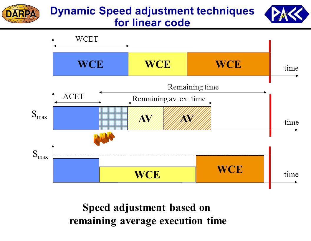 Dynamic Speed adjustment techniques for linear code time WCE time WCET ACET time AV Remaining av.