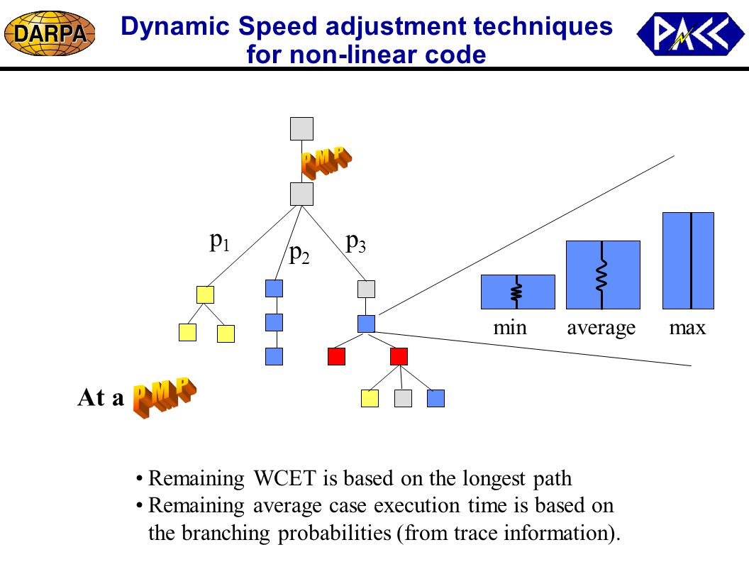 Dynamic Speed adjustment techniques for non-linear code Remaining WCET is based on the longest path Remaining average case execution time is based on the branching probabilities (from trace information).