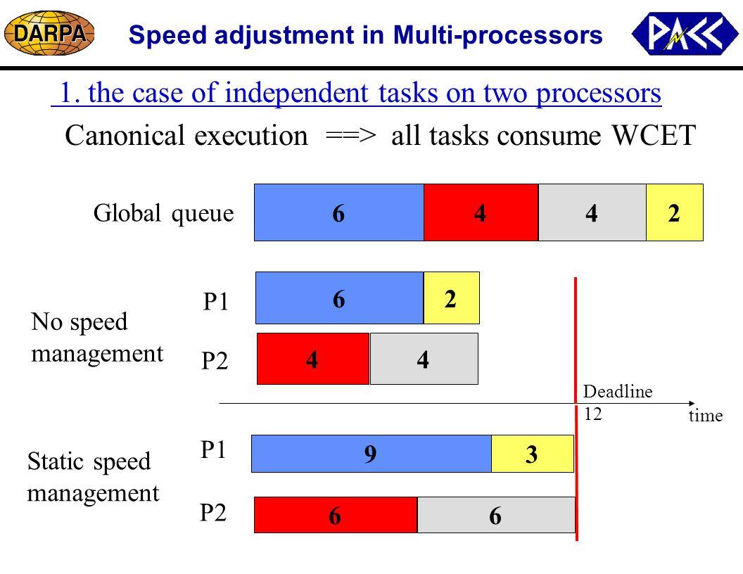 Speed adjustment in Multi-processors 64 4 2 1.