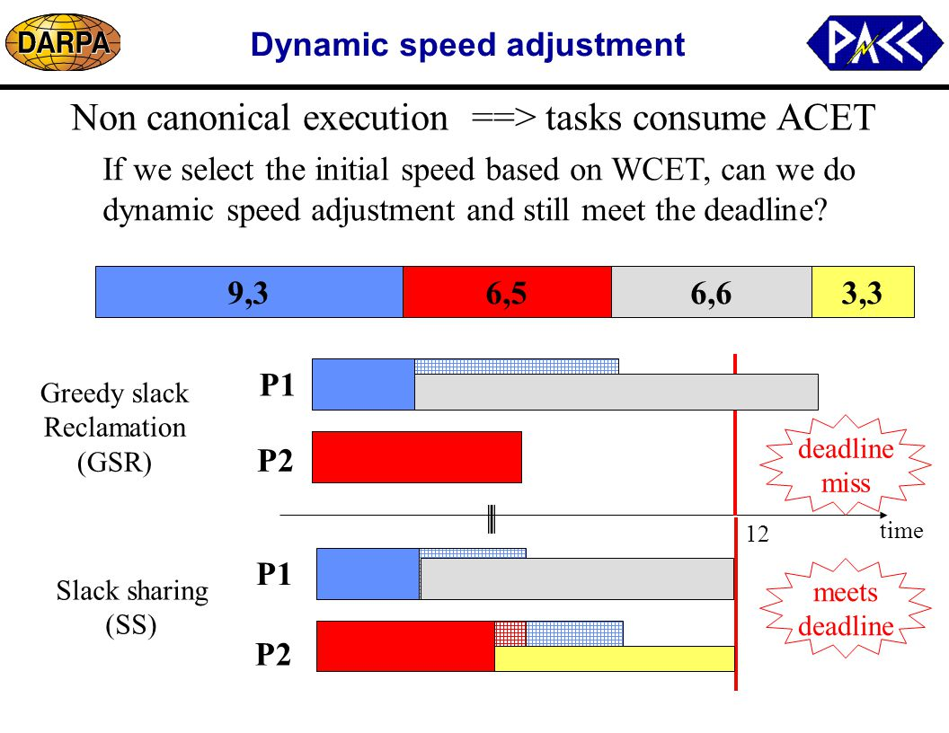 Dynamic speed adjustment P1 P2 time 12 Greedy slack Reclamation (GSR) P1 P2 Slack sharing (SS) Non canonical execution ==> tasks consume ACET 6,56,69,33,3 If we select the initial speed based on WCET, can we do dynamic speed adjustment and still meet the deadline.