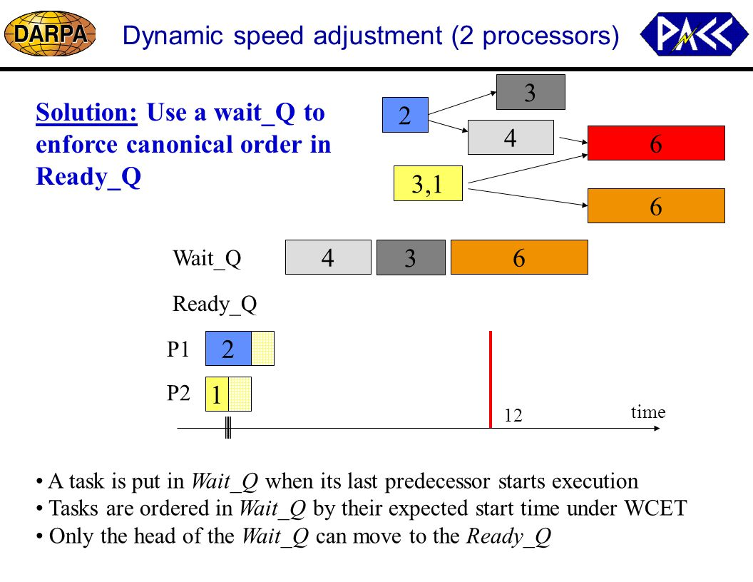 4 3 4 3 Dynamic speed adjustment (2 processors) P1 P2 time 12 6 4 3 2 6 3,1 Ready_Q Wait_Q A task is put in Wait_Q when its last predecessor starts execution Tasks are ordered in Wait_Q by their expected start time under WCET Only the head of the Wait_Q can move to the Ready_Q 2 6 1 Solution: Use a wait_Q to enforce canonical order in Ready_Q