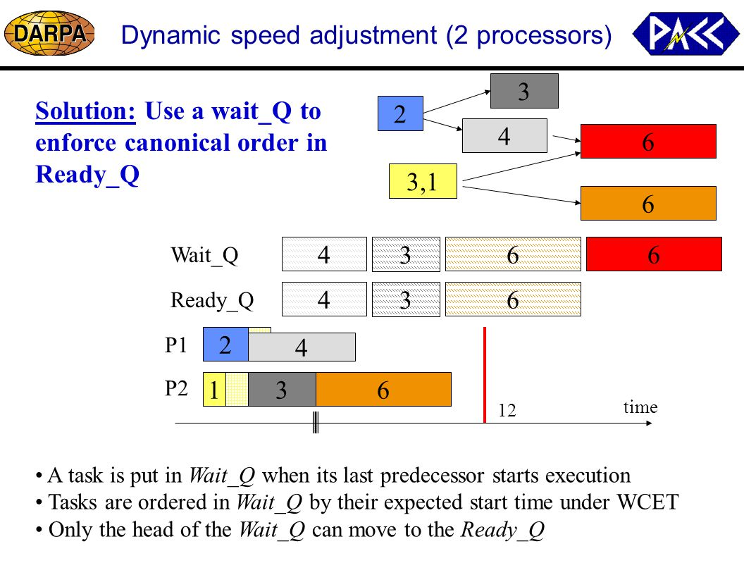 64 3 Dynamic speed adjustment (2 processors) P1 P2 time 12 6 4 3 2 6 3,1 Ready_Q Wait_Q A task is put in Wait_Q when its last predecessor starts execution Tasks are ordered in Wait_Q by their expected start time under WCET Only the head of the Wait_Q can move to the Ready_Q 2 1 4 3 4 3 4 3 Solution: Use a wait_Q to enforce canonical order in Ready_Q 6 6 6 6
