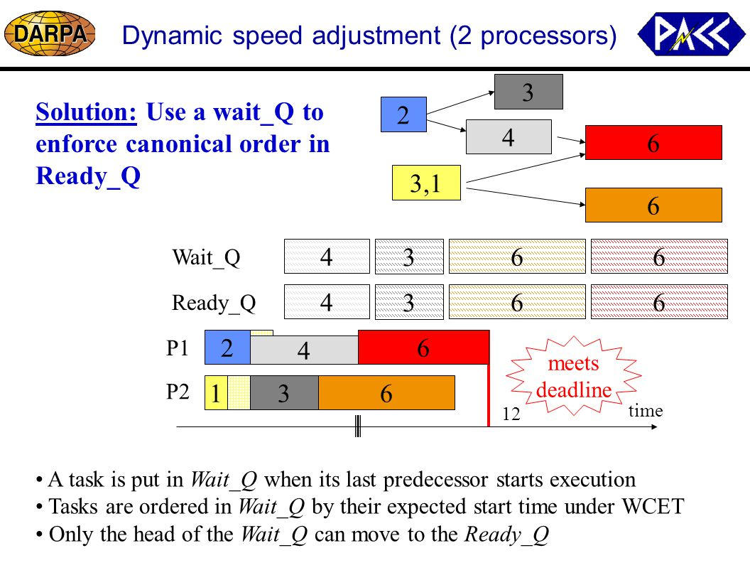 6 64 3 Dynamic speed adjustment (2 processors) P1 P2 time 12 6 4 3 2 6 3,1 Ready_Q Wait_Q A task is put in Wait_Q when its last predecessor starts execution Tasks are ordered in Wait_Q by their expected start time under WCET Only the head of the Wait_Q can move to the Ready_Q 2 1 4 3 4 3 4 3 Solution: Use a wait_Q to enforce canonical order in Ready_Q 6 6 6 6 6 6 meets deadline