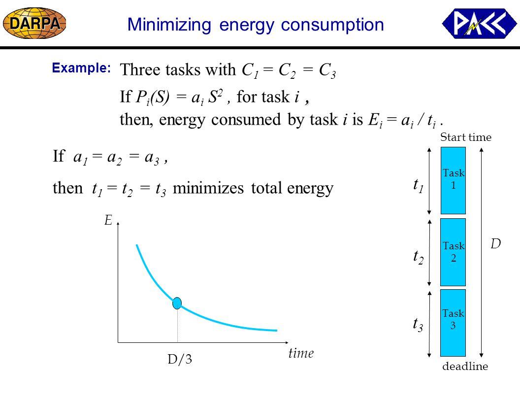 Example: Start time deadline Task 1 Three tasks with C 1 = C 2 = C 3, If P i (S) = a i S 2, for task i, then, energy consumed by task i is E i = a i / t i.