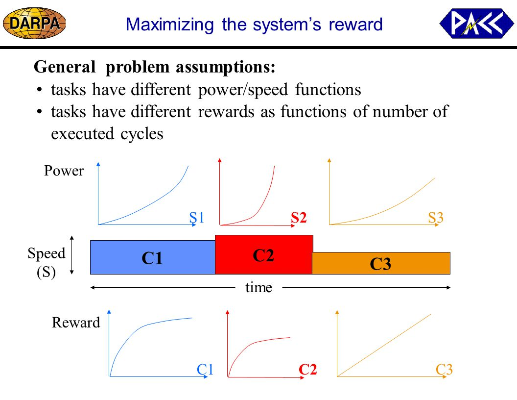Maximizing the system's reward C1 C2 C3 General problem assumptions: tasks have different power/speed functions tasks have different rewards as functions of number of executed cycles time Speed (S) C1 Reward C2C3 S1 Power S2S3