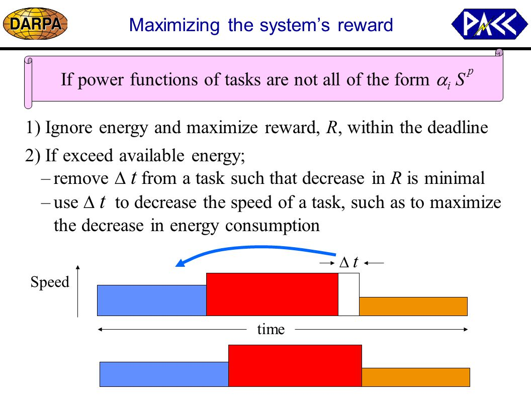 Maximizing the system's reward If power functions of tasks are not all of the form  i  S time Speed 1) Ignore energy and maximize reward, R, within the deadline 2) If exceed available energy;  t –remove  t from a task such that decrease in R is minimal –use  t to decrease the speed of a task, such as to maximize the decrease in energy consumption p