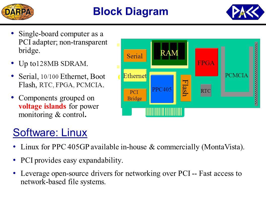 Block Diagram Single-board computer as a PCI adapter; non-transparent bridge.