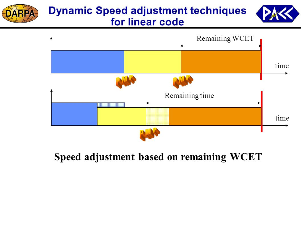 Dynamic Speed adjustment techniques for linear code time Remaining WCET Remaining time Speed adjustment based on remaining WCET