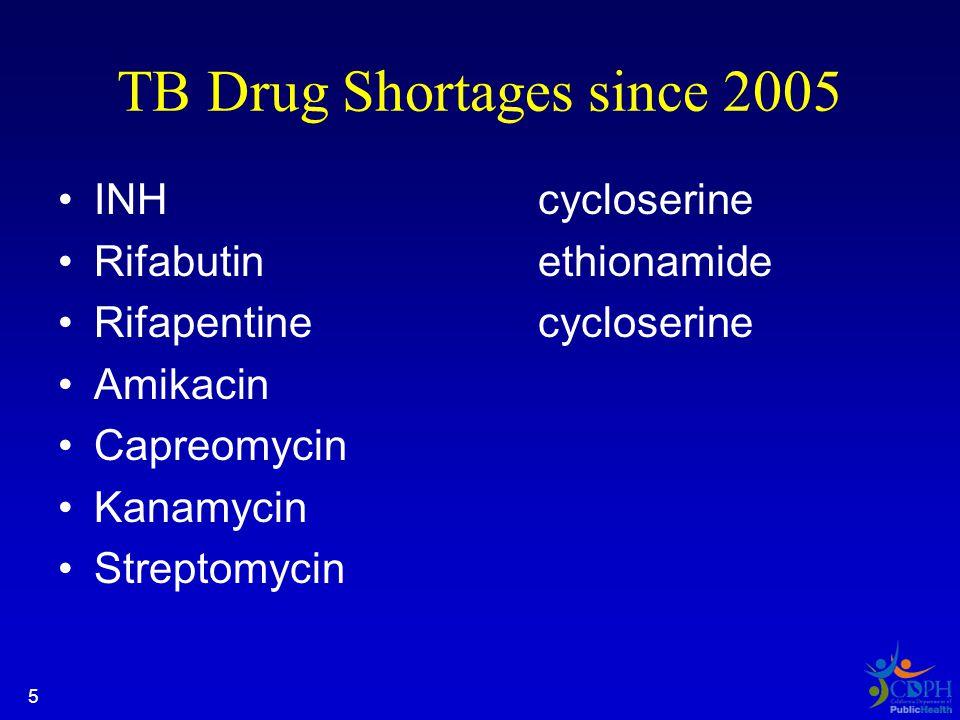 TB Drug Shortages since 2005 INHcycloserine Rifabutinethionamide Rifapentinecycloserine Amikacin Capreomycin Kanamycin Streptomycin 5