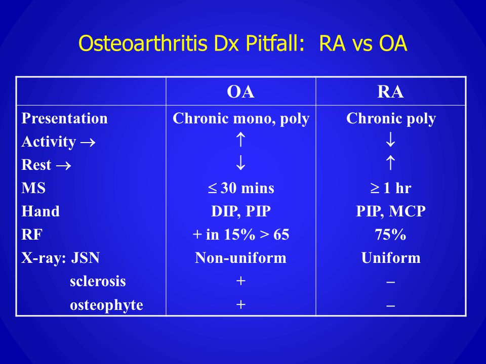 Osteoarthritis Dx Pitfall: RA vs OA OARA Presentation Activity  Rest  MS Hand RF X-ray: JSN sclerosis osteophyte Chronic mono, poly    30 mins DI