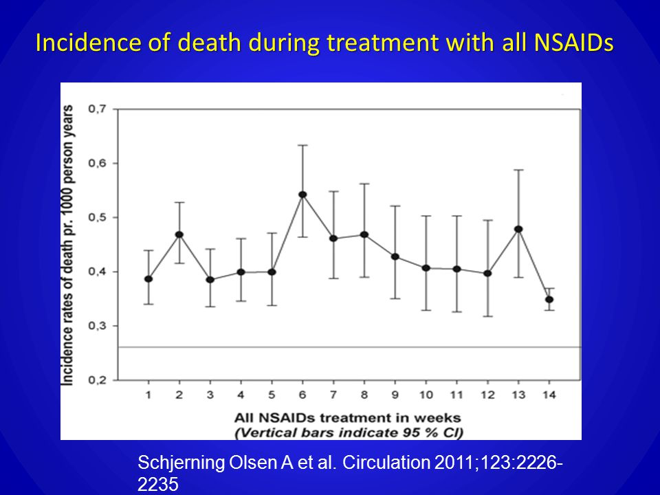 Schjerning Olsen A et al. Circulation 2011;123:2226- 2235 Incidence of death during treatment with all NSAIDs