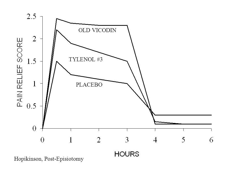 Acetaminophen 300 mg + Codeine 30 mg (n = 39) Acetaminophen 600 mg (n = 44) Ibuprofen 400 mg (n=40) Cooper, Oral Surgery Amer J Med 1984; 70-77, 1984.