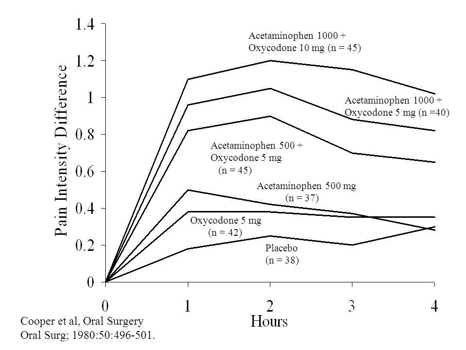 PLACEBO TYLENOL #3 OLD VICODIN Hopikinson, Post-Episiotomy
