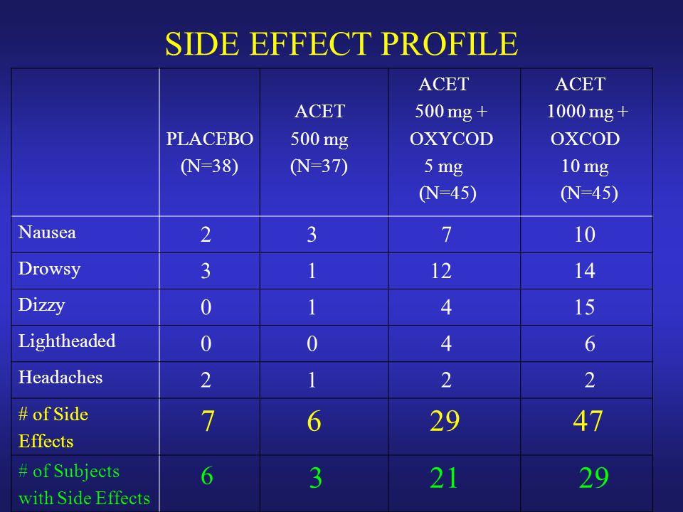 Placebo (n = 38) Oxycodone 5 mg (n = 42) Acetaminophen 500 mg (n = 37) Acetaminophen 500 + Oxycodone 5 mg (n = 45) Acetaminophen 1000 + Oxycodone 5 mg (n =40) Acetaminophen 1000 + Oxycodone 10 mg (n = 45) Cooper et al, Oral Surgery Oral Surg; 1980:50:496-501.
